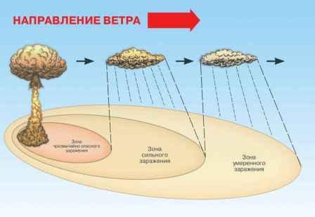 -радиоактивное заражение