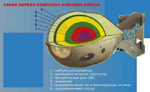 размещения ядерного заряда